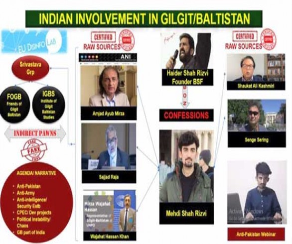 Another Indian conspiracy against Pakistan exposed